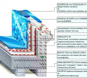 Обмазочная гидроизоляция для бассейнов