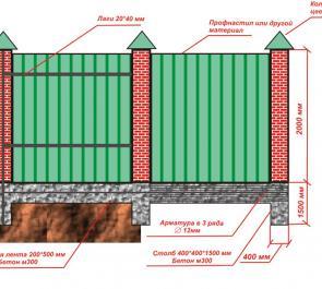 Сооружаем забор из кирпича и профнастила